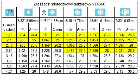Zraszacz młoteczkowy sektorowy VYR-60_tabela1